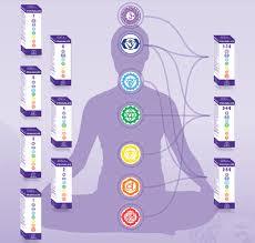 Chakra Nahrungsergänzung von Pranalife für 2, 5 und 6
